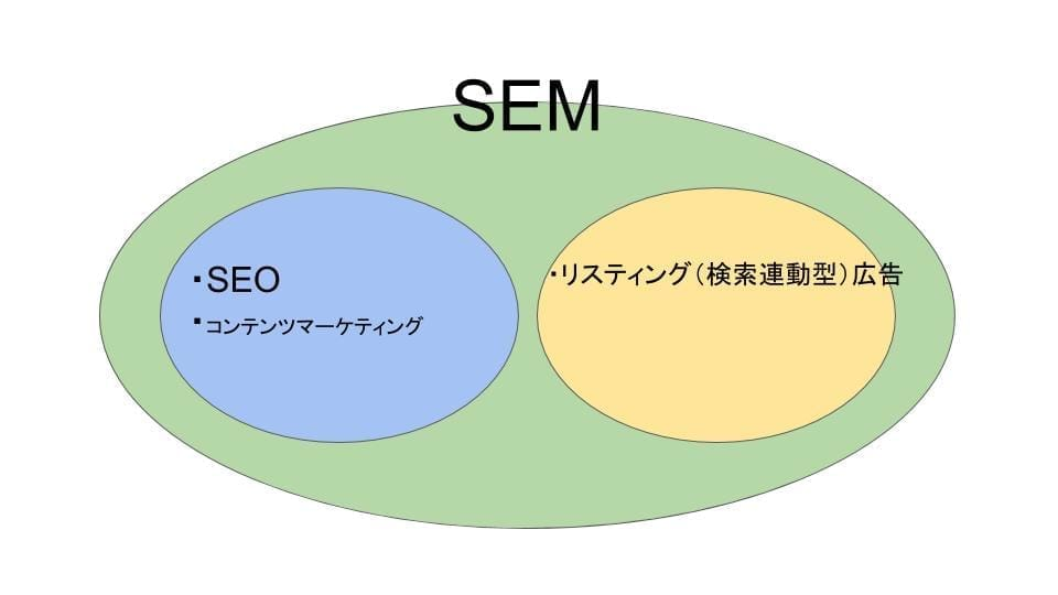 SEMとSEO、リスティング広告の関係